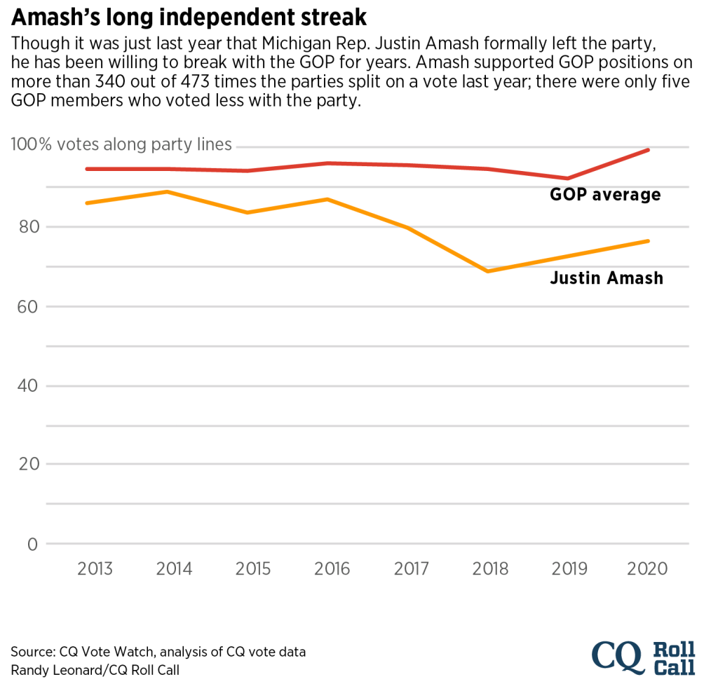 Amash voting record