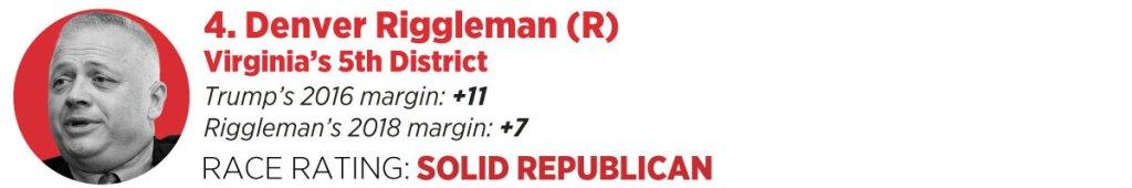 4. Rep. Denver Riggleman, R-Va.